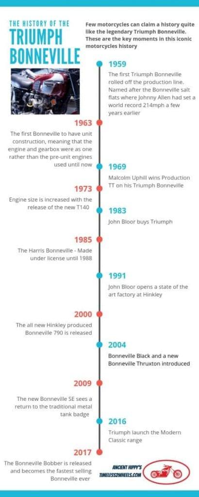 Triumph Bonneville infographic showing key moments in the Bonneville's history